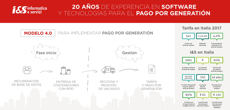 Modelo para implementar pago por generation